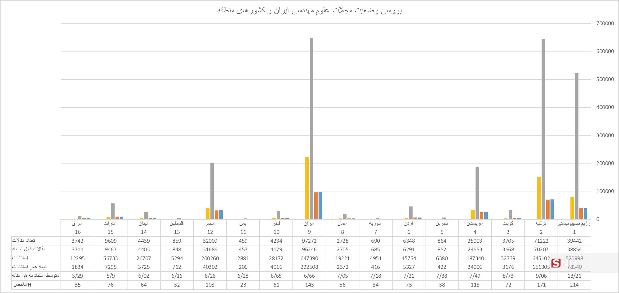 بررسی وضعیت علوم مهندسی ایران/ وقتی غولهای مهندسی کشور به چالش کشیده میشوند!