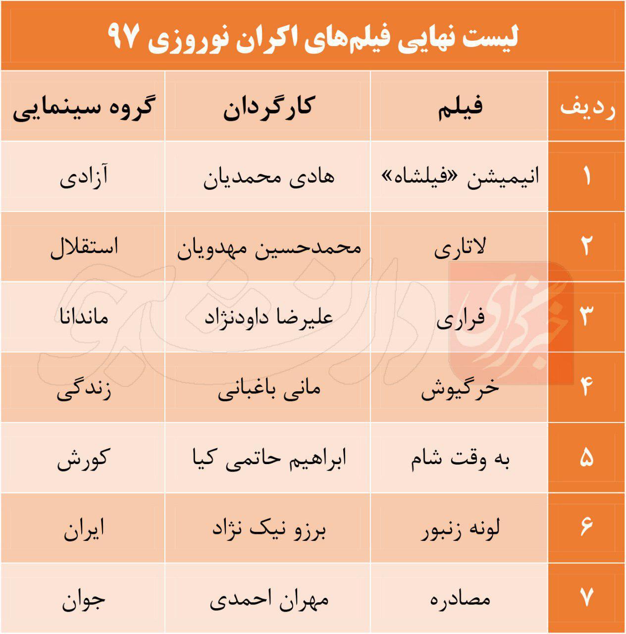 لیست نهایی اکران نوروز ۹۷ اعلام شد