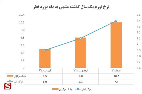 بازگشت دوباره تورم به اقتصاد ایران/ برنامه روحانی و دولتش چیست؟