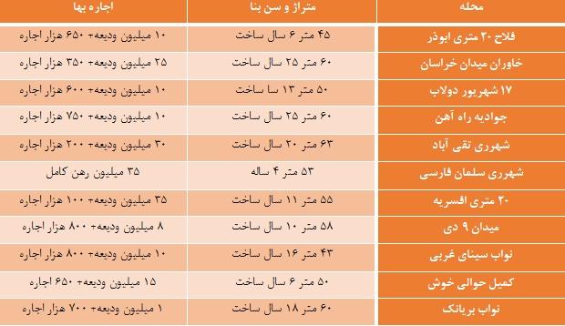 کف قیمت اجاره آپارتمان یک خوابه در جنوب تهران چقدر است؟ +جدول