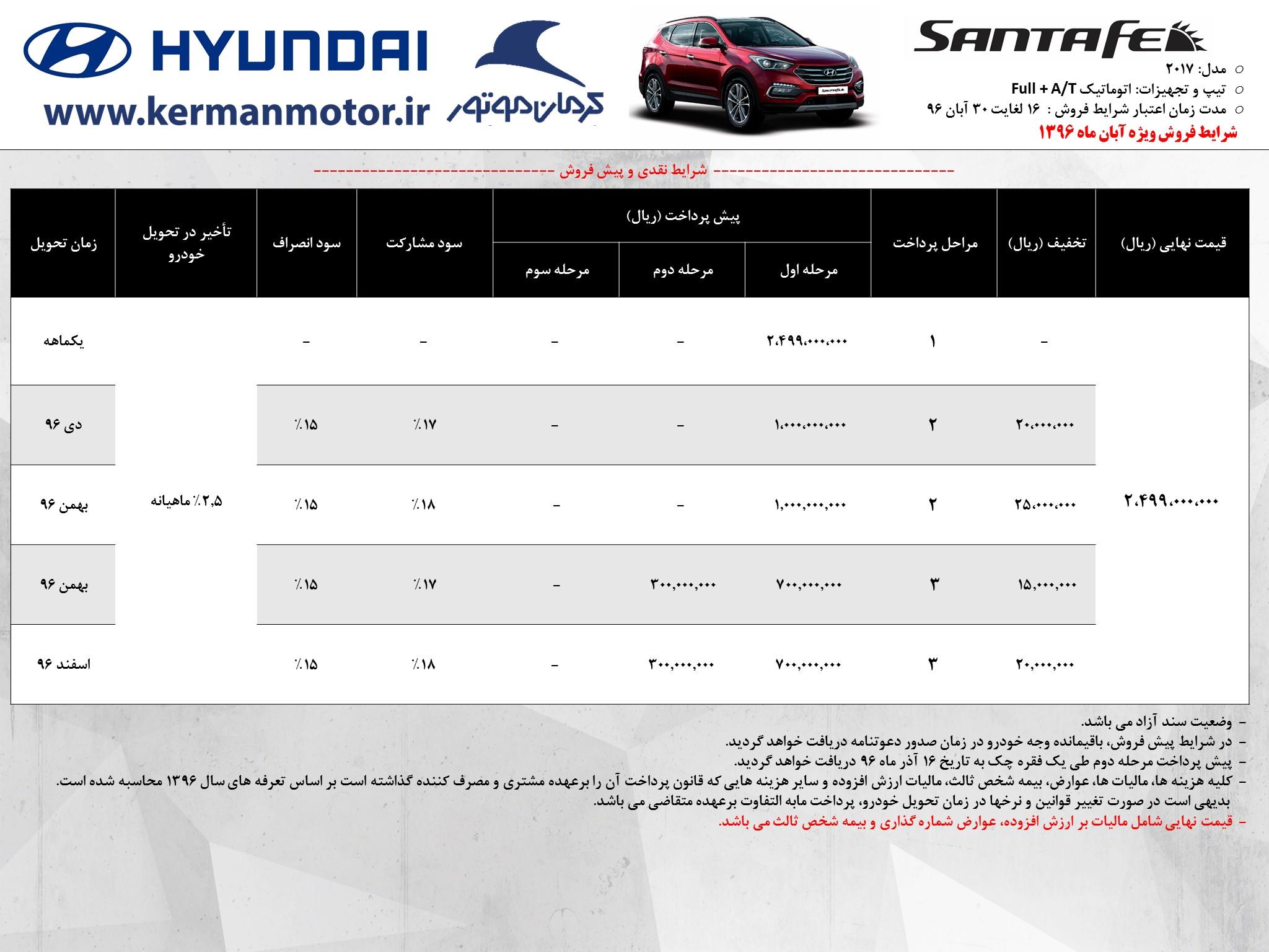 سانتافه ۲۵۰ میلیونی کرمان موتور!/ دست باز خودروسازان ایرانی برای واردات و قیمتگذاری خودروهای کاملاً خارجی