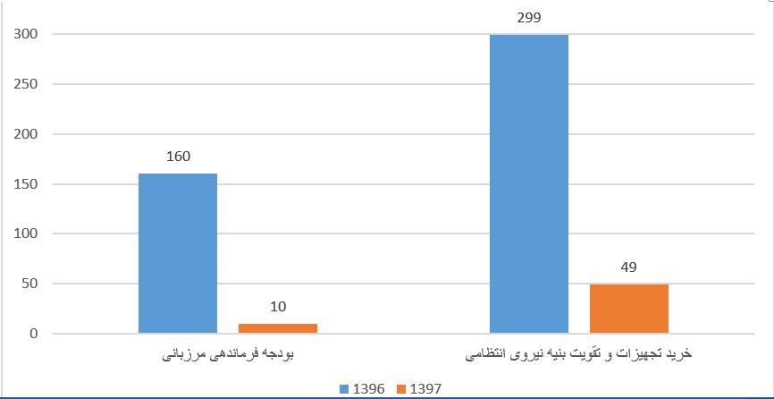 واکاوی سایهروشنهای بودجه 97 کل کشور/ سهم وزارت دفاع در جیب نهاد ریاست جمهوری!