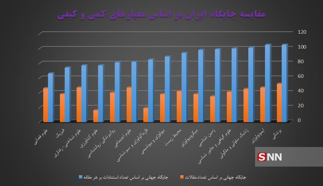 ریشه بی کیفیتی مقالات ما کجاست؟/ سری دوزی به سبک دانشگاههای ایرانی!