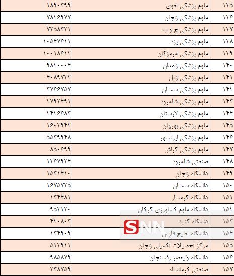 پرخرجترین و کمخرجترین دانشگاههای کشور کدام هستند + بودجه اعلام شده