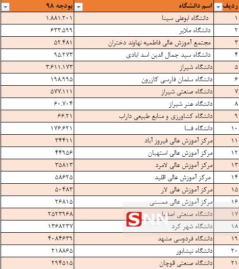 پرخرجترین و کمخرجترین دانشگاههای کشور کدام هستند+ جدول