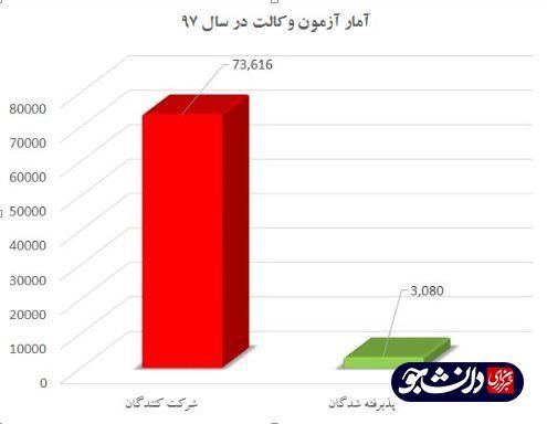انحصارطلبی کانون وکلا مانع جذب فارغالتحصیلان حقوقی به حرفه وکالت/ مقایسه تعداد وکلا در ایران و دنیا