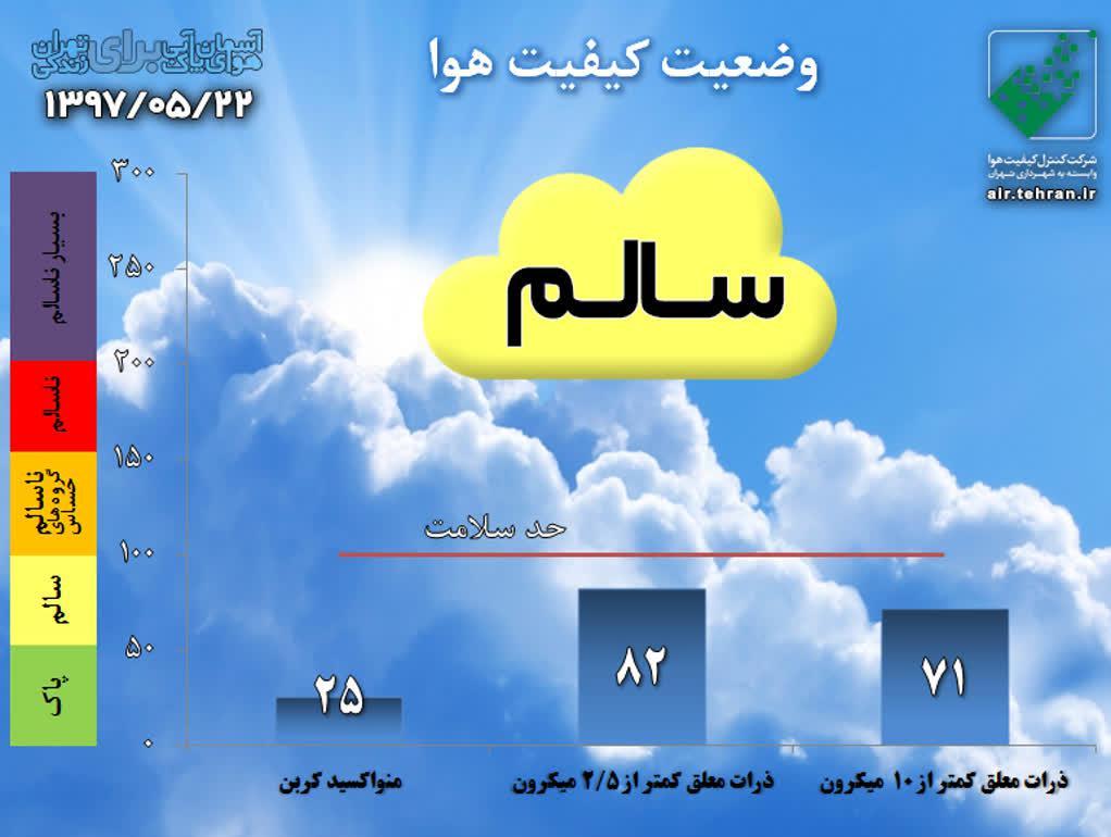 میزان آلودگی فعلی هوای تهران +نمودار