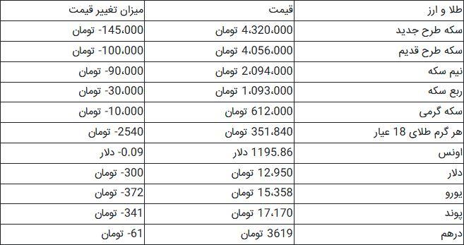 افت ۱۴۵ هزار تومانی قیمت سکه/ بهای همه ارزها کاهش یافت +جدول