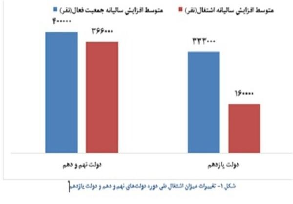 آمار واقعی اشتغال در دولت روحانی و دولت سابق چه بود؟+عکس