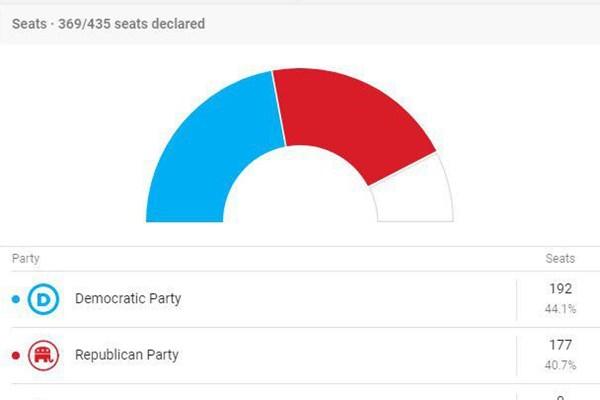 دموکراتها در مجلس نمایندگان و جمهوریخواهان در مجلس سنا پیشتاز هستند