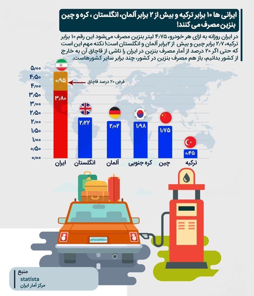 افزایش قیمت بنزین به کاهش مصرف منجر نمیشود!/ راحت طلبی دولت با تکیه بر جیب ملت/ 10 راهکار جایگزین جبران کسری بودجه بجای گرانکردن بنزین/