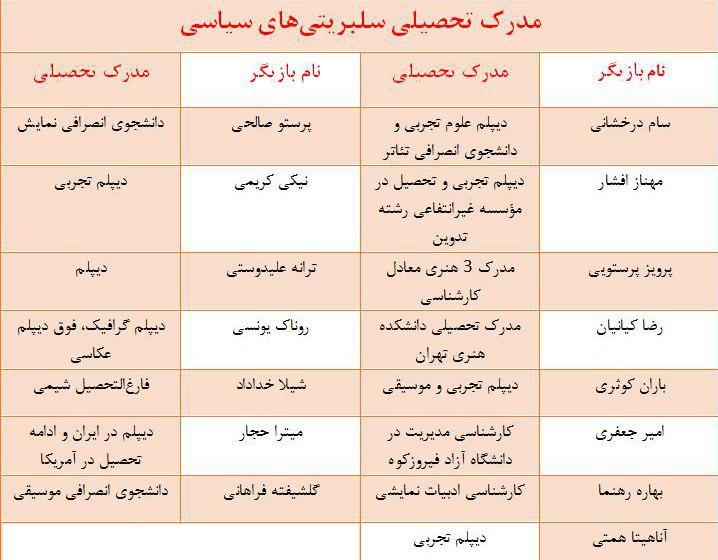 سواد و تحصیلات 15 بازیگر مشهور ایرانی/ پشتوانه اظهارات جنجالی سلبریتیها چیست؟