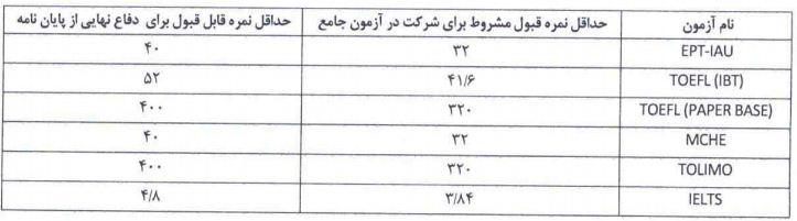 حداقل نمره قبولی آزمون زبان دانشگاه آزاد