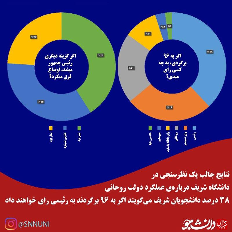 نتایج جالب یک نظرسنجی دانشجویی درباره دولت دوازدهم/ روحانی تنها شد!