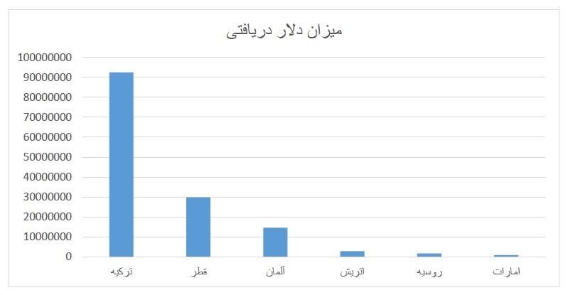 1250 میلیارد تومان بخور بخور ایرلاینهای خارجی از بانک مرکزی ایران