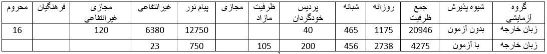 گزارش اختصاصیظرفیت پذیرش داوطلبان رشته زبانهای خارجی آزمون سراسری ۹۸ دانشجو از ظرفیت پذیرش دانشجویان رشتههای تحصیلی آزمون سراسری ۹۸