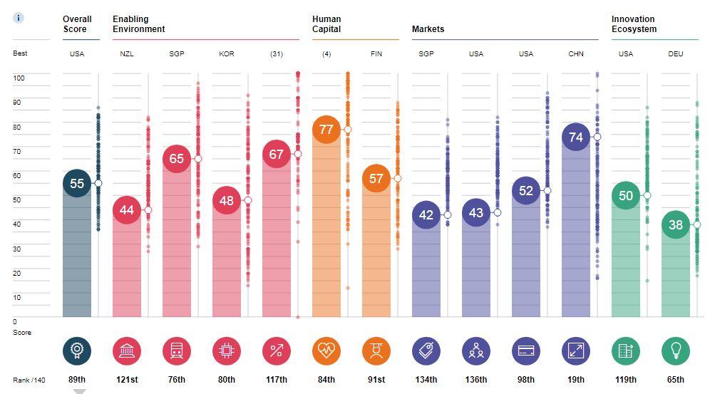سهم ایران از اقتصاد جهانی چه میزان است؟ / گزارش سالانه مجمع جهانی اقتصاد