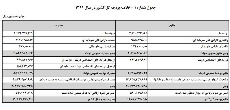 لایحه بودجه سال ۹۹ کل کشور منتشر شد +پیوستها