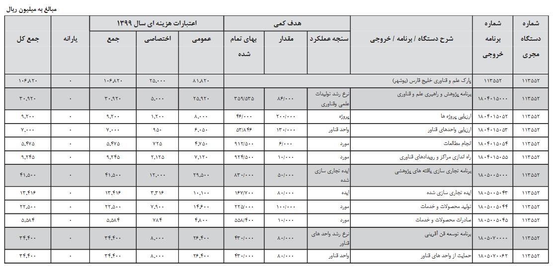 //بودجه پارك علم و فناوري خليج فارس بوشهر 106820 ميليون ريال است