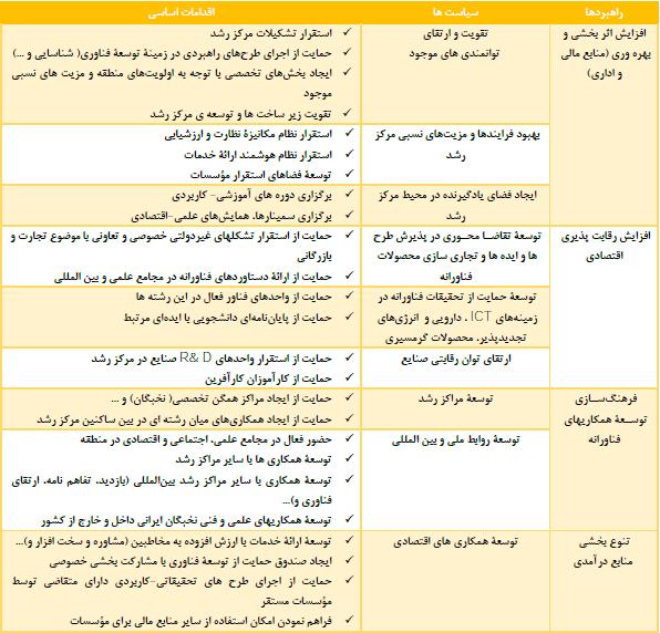 در مجتمع فناوری و نوآوری دانشگاه سیستان و بلوچستان چه خبر است؟/ اختراع ترکیب گیاهی ضد سردرد میگرنی!