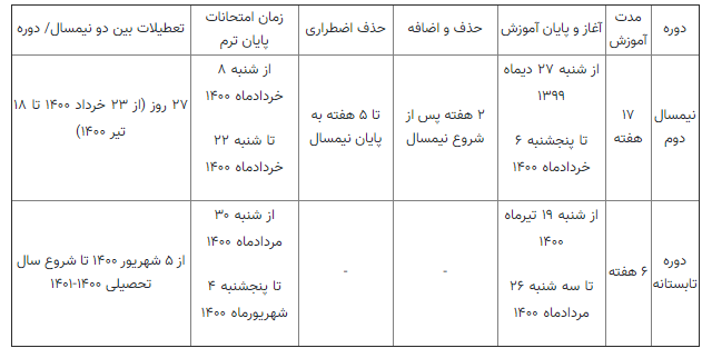 درخواست کمیسیون آموزش برای برگزاری حضوری دروس عملی دانشجویان / فرصت ثبتنام در مرحله تکمیل ظرفیت دورههای بدون آزمون