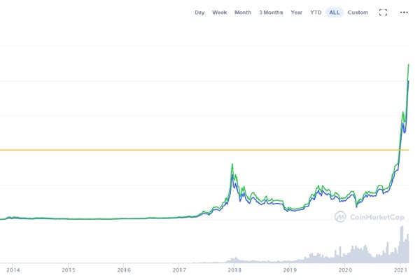 قیمت بیت کوین با تغییر نظر «ایلان ماسک» سقوط کرد/ آیا ایلان ماسک نوسانش را از بیت کوین گرفت؟
