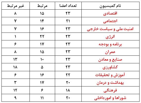 آئیننامه داخلی؛ علت چینش بد کمیسیونهای مجلس / چند نفر از اعضا با کمیسیون مربوطه مرتبط اند؟