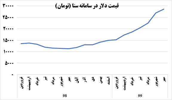 رشد ۱۵ درصدی تورم پیشنگر در ۶ ماهه ۹۹/ هدفگذاری تورمی بانک مرکزی محقق میشود؟