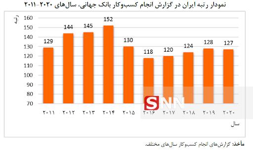 بهبود فضای کسب و کار آرزوی دیرینهی تولیدکنندگان و کارآفرینان ایرانی/ اخذ مجوز کسب و کار در کشورهای پیشرفته تنها در نیم روز!