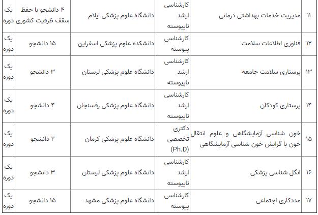 ۱۷ رشته مقطع جدید در دانشگاههای علوم پزشکی تصویب شد