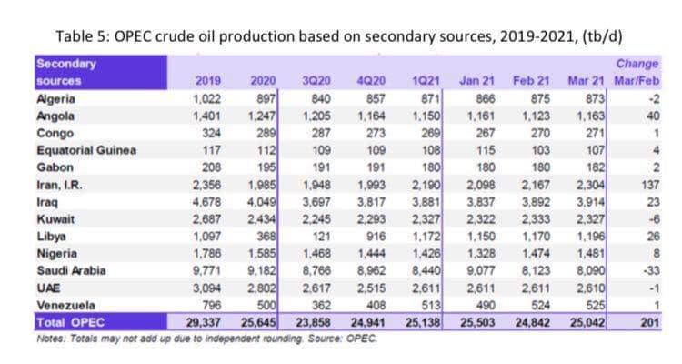 افزایش قابل توجه تولید نفت ایران طبق گزارش اوپک