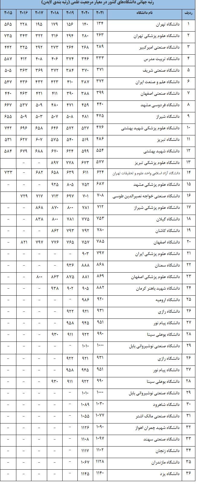 ۳۶ دانشگاه ایران در جمع دانشگاههای برتر جهان