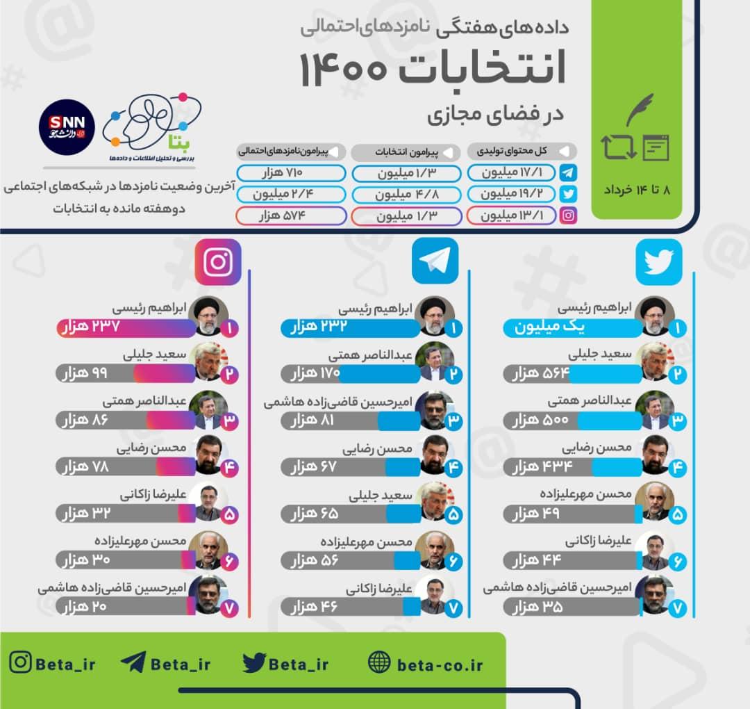 آخرین وضعیت نامزدها در شبکههای اجتماعی/ رئیسی پیشروی تولید محتوا در شبکههای اجتماعی