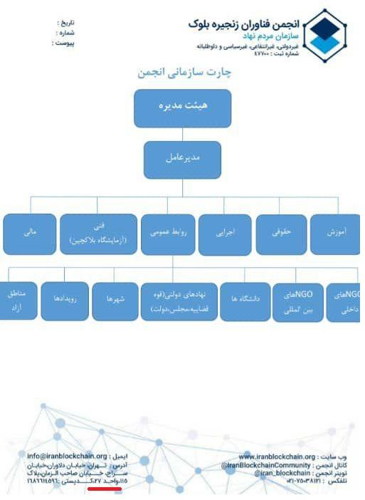 پشت پرده تبلیغات برای خروج سیستماتیک پول از کشور/ انجمنهای ایرانی که حامی سایتهای رمزارز خارجی هستند + سند