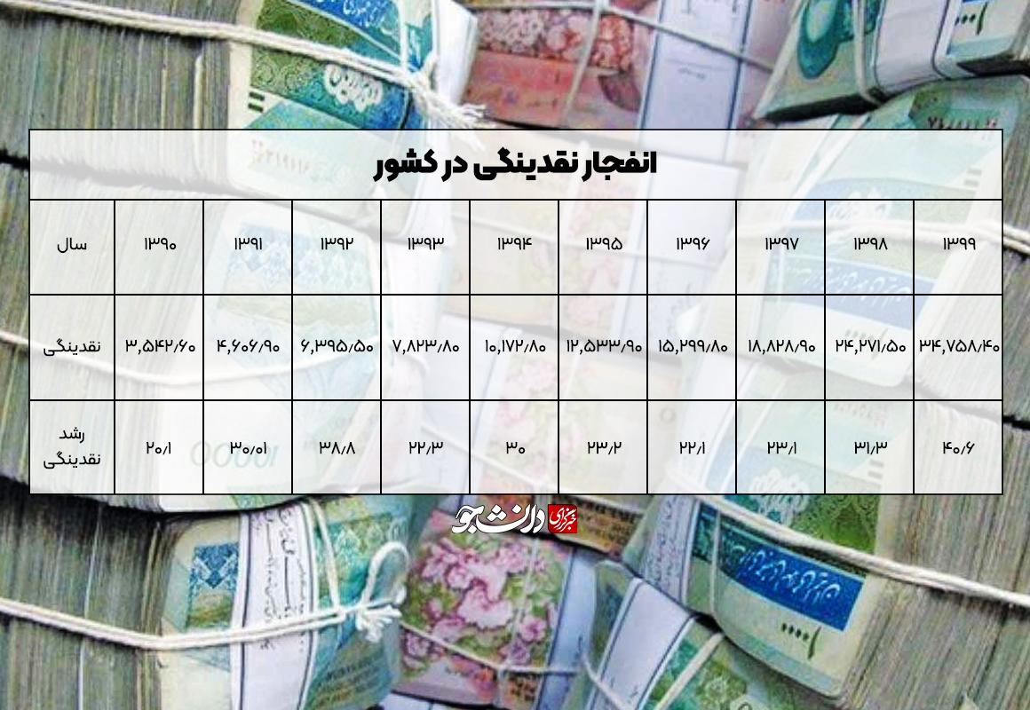 همه چیز در خدمت روحانی/ بانک مرکزی یا ماشین چاپ پول در دوران عبدالناصر!