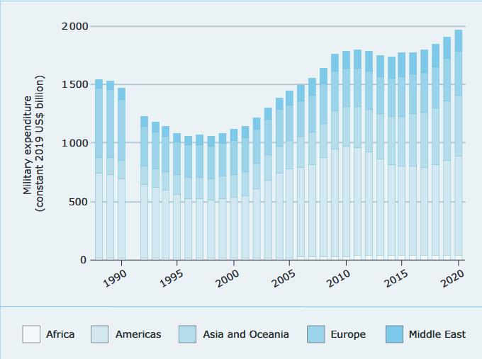 رکورد هزینه نظامی کشورهای جهان شکست: 2,000,000,000,000 دلار / 15 کشور با بیشترین هزینه نظامی در سال 2020 + جدول