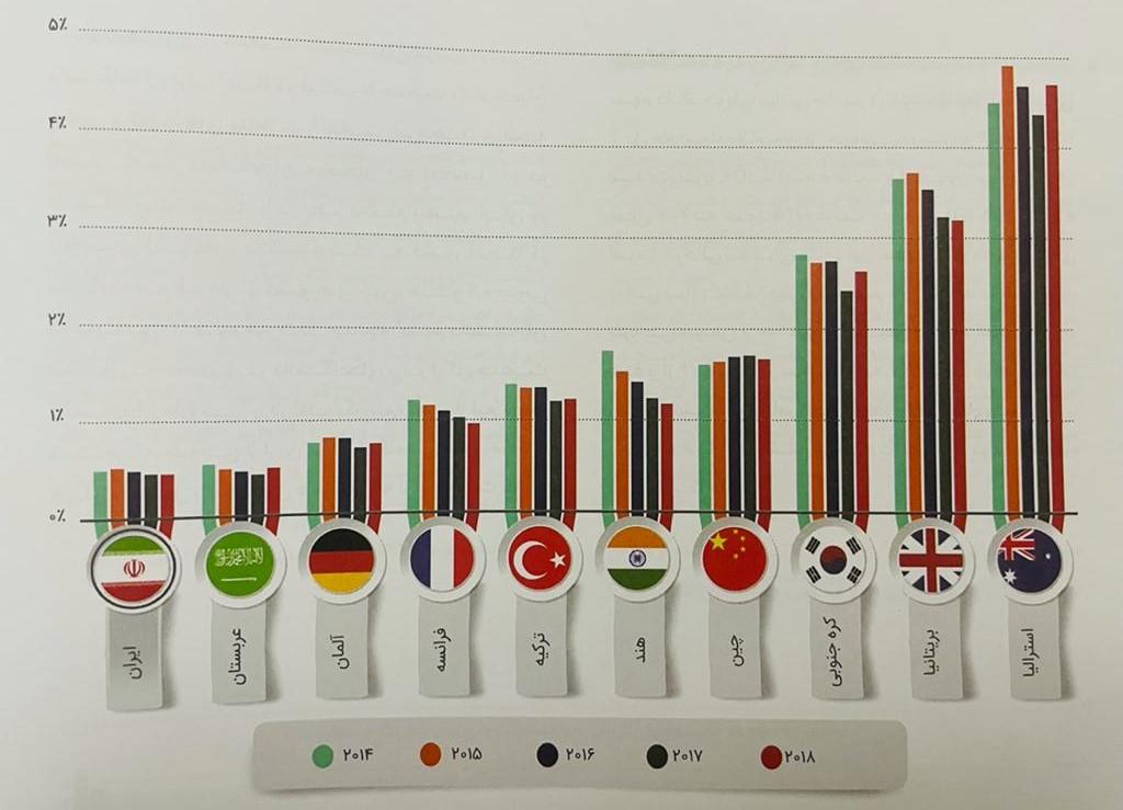 دانشجوهای ایرانی کدام کشورها را برای تحصیل انتخاب میکنند؟ / سهم ایران از دانشجوفرستی به دنیا