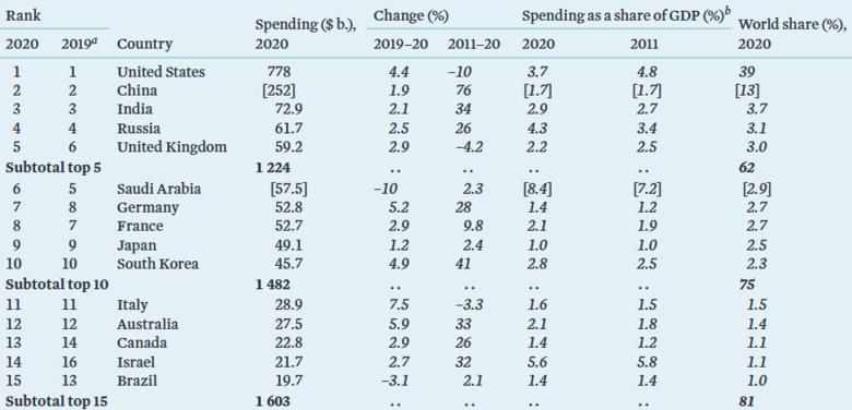 رکورد هزینه نظامی کشورهای جهان شکست: 2,000,000,000,000 دلار / 15 کشور با بیشترین هزینه نظامی در سال 2020 + جدول 3