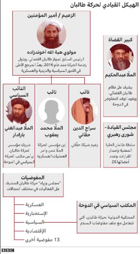 ساختار حکمرانی سازمان طالبان | منبع: BBC عربی